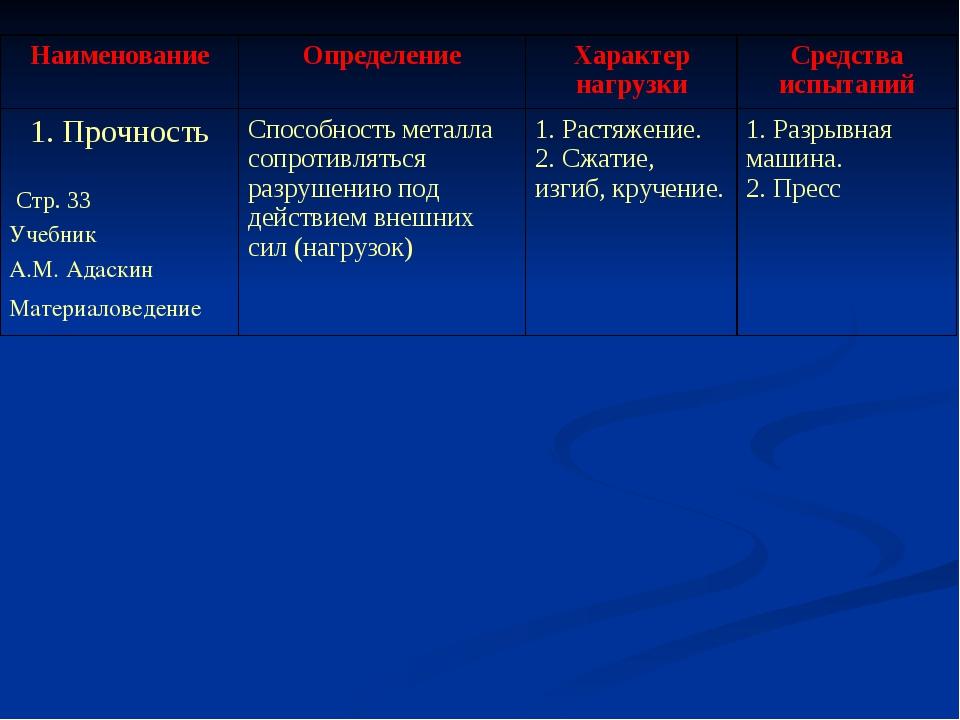 НаименованиеОпределениеХарактер нагрузкиСредства испытаний 1. Прочность Ст...