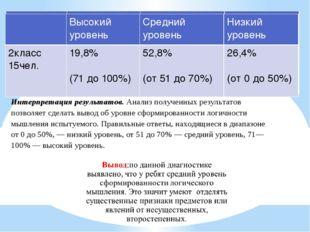 Высокий уровень Среднийуровень Низкий уровень 2класс 15чел. 19,8% (71 до100%