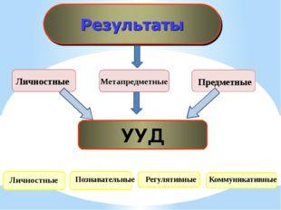 УУД Личностные Познавательные Регулятивные Коммуникативные Личностные Метапр