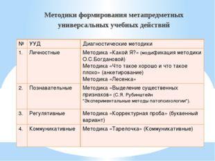Методики формирования метапредметных универсальных учебных действий № УУД Диа