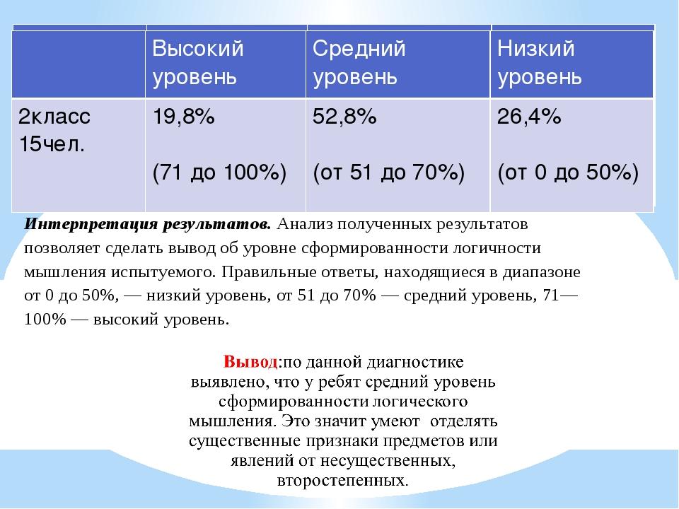Высокий уровень Среднийуровень Низкий уровень 2класс 15чел. 19,8% (71 до100%...