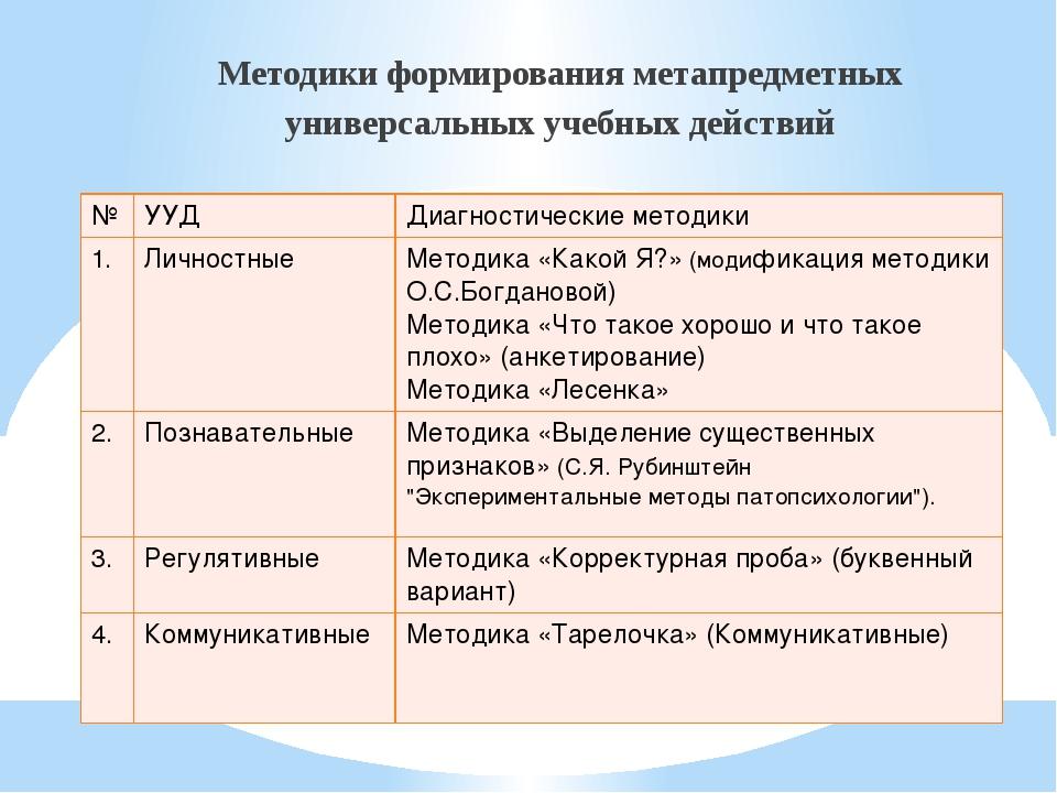Методики формирования метапредметных универсальных учебных действий № УУД Диа...