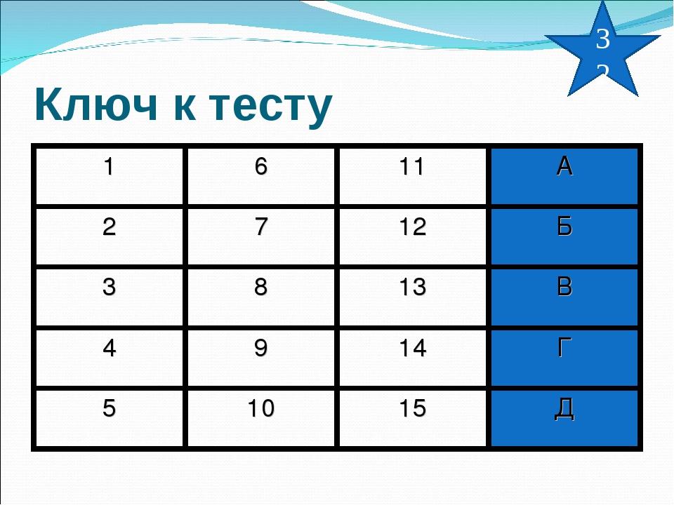Ключ к тесту 32 1611А 2712Б 3813В 4914Г 51015Д