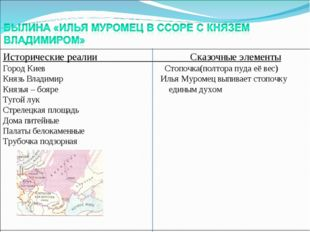 Исторические реалии Сказочные элементы Город Киев Стопочка(полтора пуда её ве