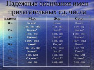 Падежные окончания имен прилагательных ед. числа
