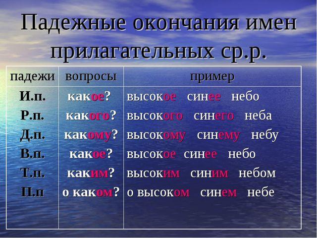 Падежные окончания имен прилагательных ср.р.