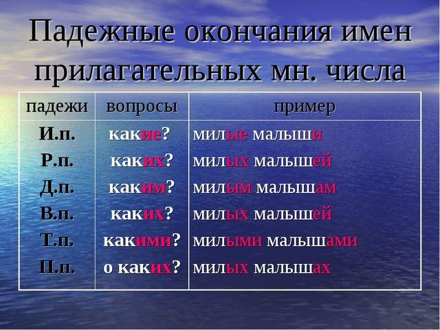 Падежные окончания имен прилагательных мн. числа