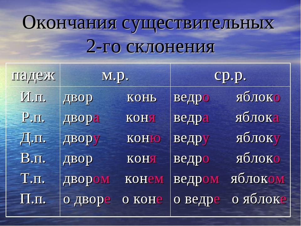 третий класс опорное слово для существительных 2 склонения единственного числа