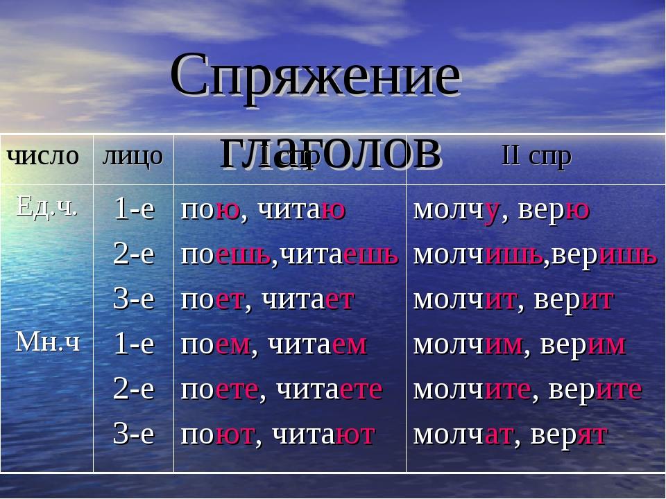 Спряжение глаголов числолицоI спрII спр Ед.ч. Мн.ч1-е 2-е 3-е 1-е 2-е 3-е...