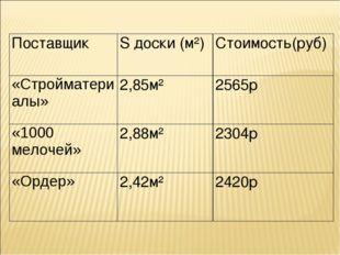 ПоставщикS доски (м²)Стоимость(руб) «Стройматериалы»2,85м²2565р «1000 мел
