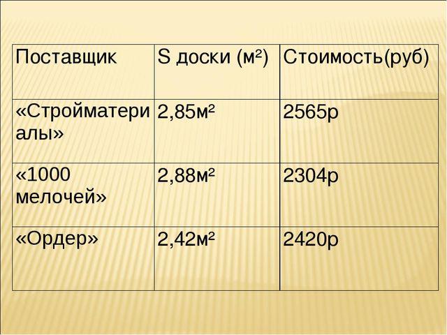 ПоставщикS доски (м²)Стоимость(руб) «Стройматериалы»2,85м²2565р «1000 мел...