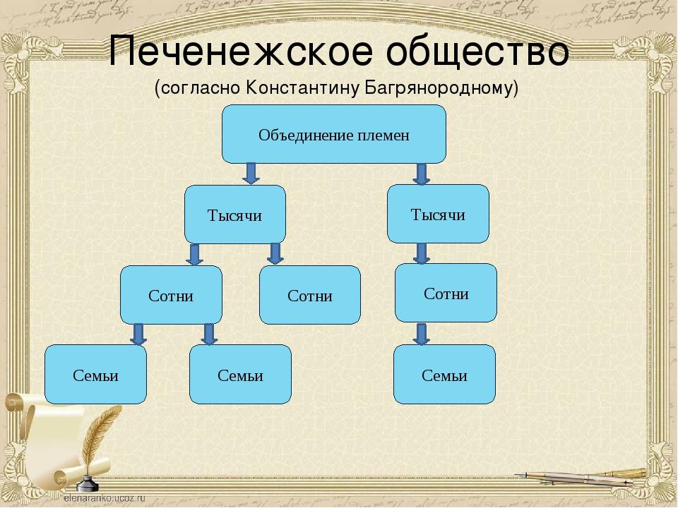 Печенежское общество (согласно Константину Багрянородному) Объединение племен...