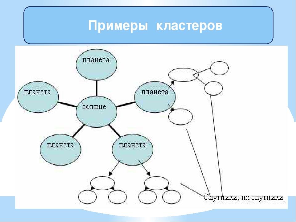 Примеры кластеров