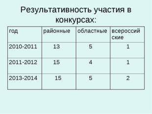Результативность участия в конкурсах: годрайонныеобластныевсероссийские 20