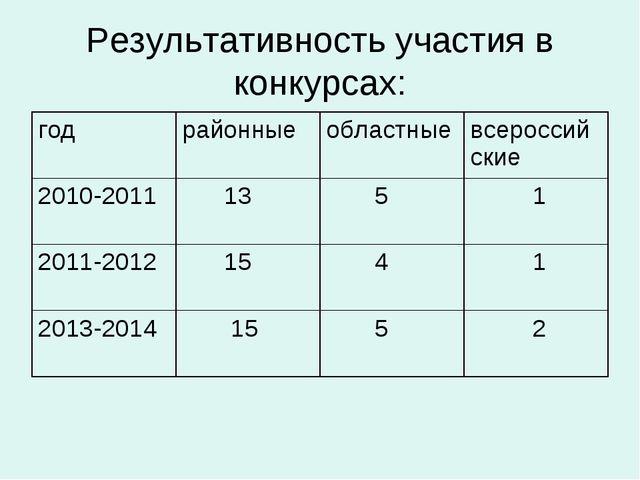 Результативность участия в конкурсах: годрайонныеобластныевсероссийские 20...
