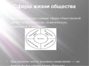 Сферы жизни общества Выделяют четыре главные сферы общественной жизни: эконом