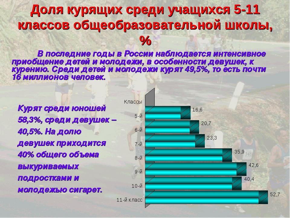 Доля курящих среди учащихся 5-11 классов общеобразовательной школы, % В пос...