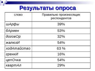 Результаты опроса словоПравильно произносящих респондентов шАрфы39% бАрмен
