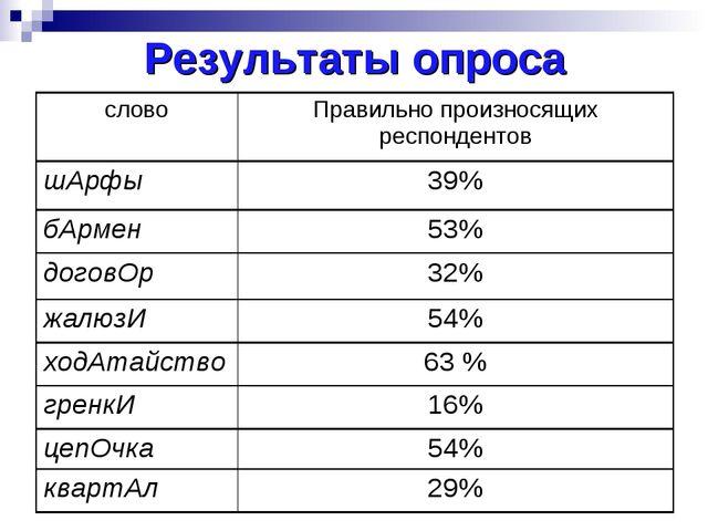 Результаты опроса словоПравильно произносящих респондентов шАрфы39% бАрмен...