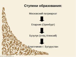 Ступени образования: Московский патриархат Епархия (Оренбург) Бузулук (отец А