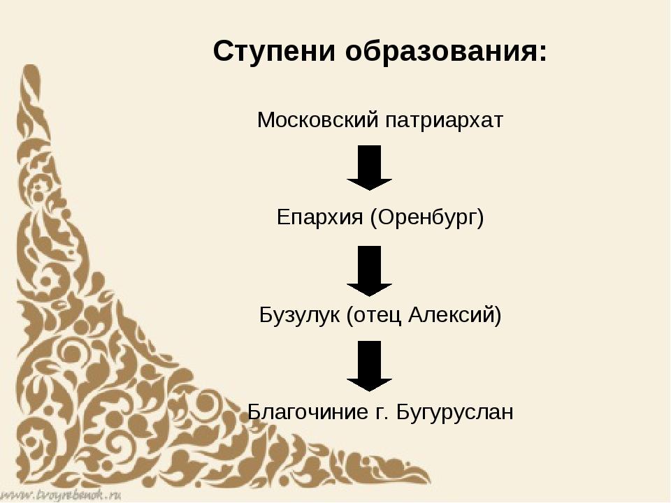 Ступени образования: Московский патриархат Епархия (Оренбург) Бузулук (отец А...