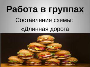 Работа в группах Составление схемы: «Длинная дорога бутерброда»