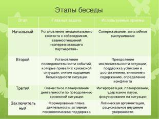 Этапы беседы Этап Главная задача Используемые приемы Начальный Установление э
