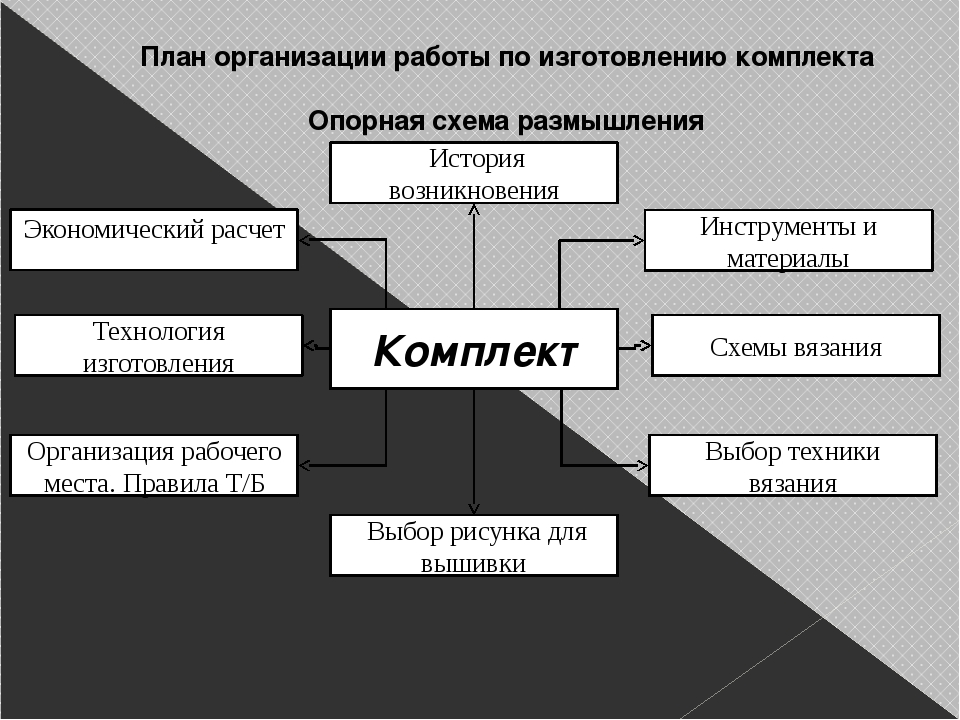 План организации работы по изготовлению комплекта  Опорная схема размышления...