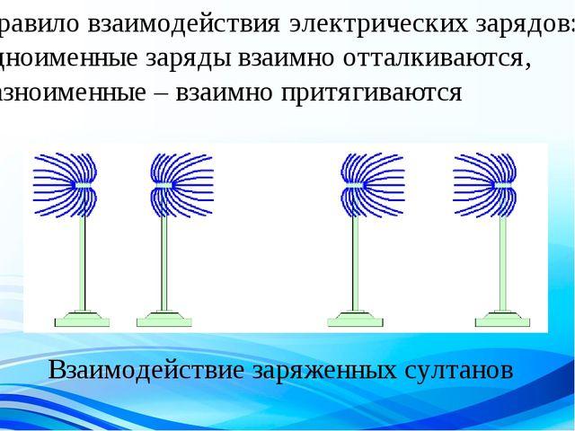 Правило взаимодействия электрических зарядов: одноименные заряды взаимно отта...