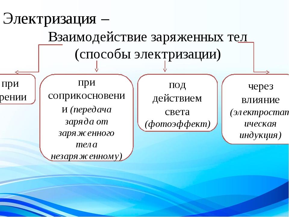 Электризация – Взаимодействие заряженных тел (способы электризации) при трени...