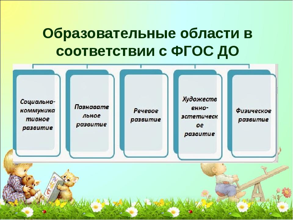 Образовательные области в соответствии с ФГОС ДО