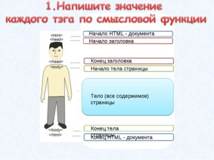 Начало HTML - документа Начало заголовка Конец заголовка Начало тела страницы