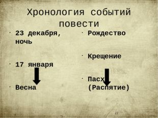 Хронология событий повести 23 декабря, ночь 17 января Весна Судьба Шарикова Р