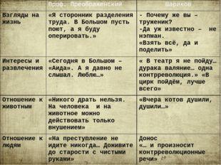 Проф. Преображенский Шариков Взгляды на жизнь «Я сторонник разделения труда.