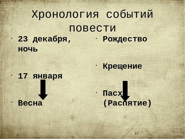 Хронология событий повести 23 декабря, ночь 17 января Весна Судьба Шарикова Р...