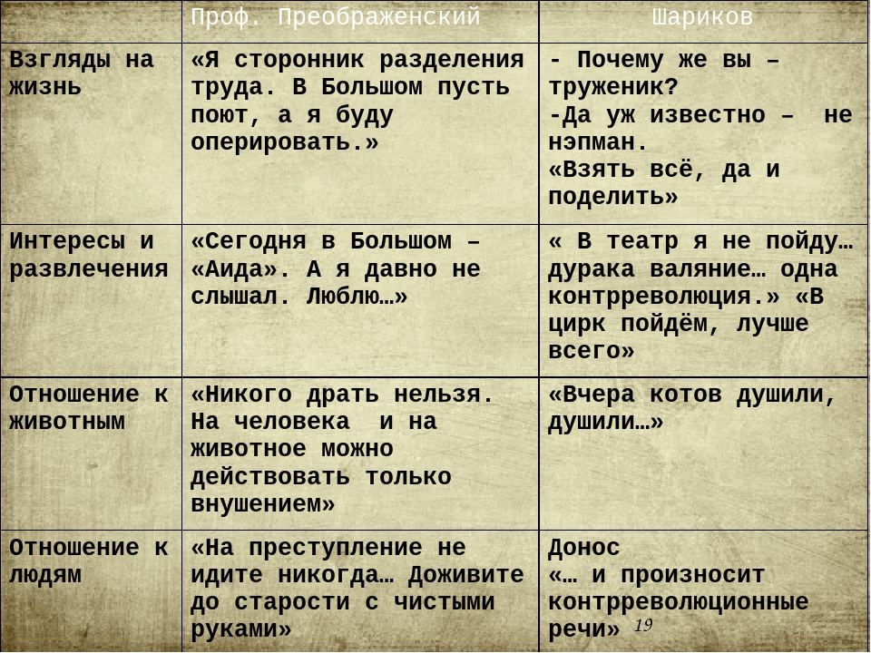 Проф. Преображенский Шариков Взгляды на жизнь «Я сторонник разделения труда....