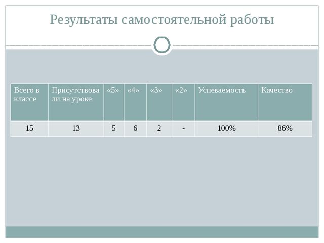 Результаты самостоятельной работы Всего в классе Присутствовали на уроке «5»...