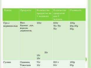 Расчёт расходов продуктов Блюдо Продукты Количество продуктовна 1 человека К