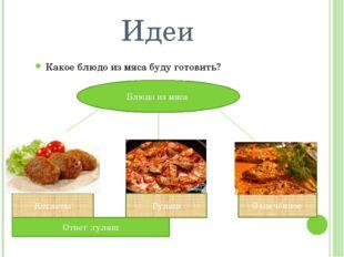 Идеи Какое блюдо из мяса буду готовить? Блюдо из мяса Котлеты Гуляш Запечённо