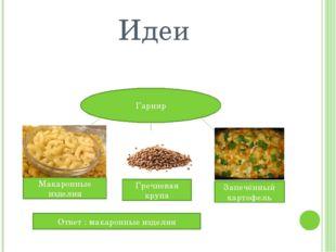 Идеи Гарнир Макаронные изделия Гречневая крупа Запечённый картофель Ответ : м