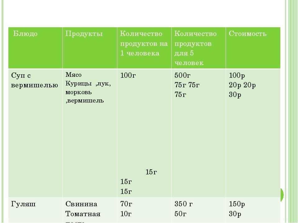 Расчёт расходов продуктов Блюдо Продукты Количество продуктовна 1 человека К...