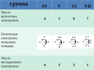 группа IV V VI VII Число валентных электронов 4 5 6 7 Валентные электроны пок