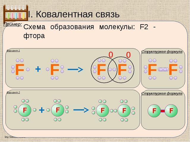 I. Ковалентная связь Вариант 1 Структурная формула Пример: Схема образования...