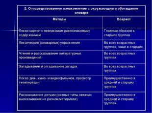 2. Опосредствованное ознакомление с окружающим и обогащение словаря Методы
