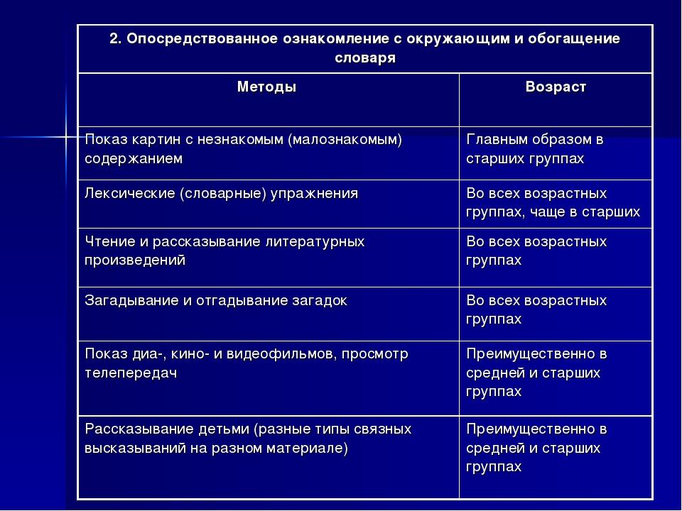 2. Опосредствованное ознакомление с окружающим и обогащение словаря Методы...