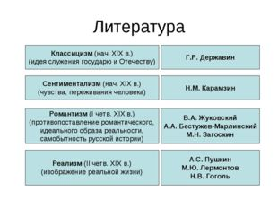 Литература Классицизм (нач. XIX в.) (идея служения государю и Отечеству) Г.Р.