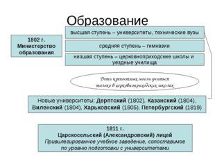 Образование 1802 г. Министерство образования низшая ступень – церковноприходс