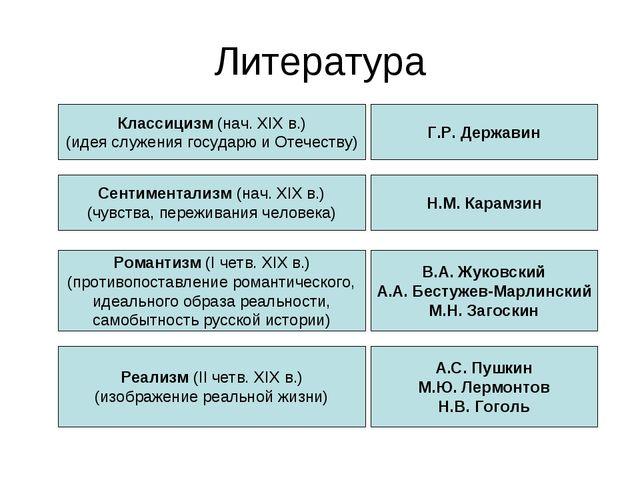 Литература Классицизм (нач. XIX в.) (идея служения государю и Отечеству) Г.Р....