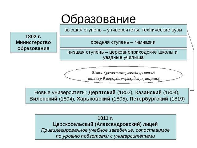 Образование 1802 г. Министерство образования низшая ступень – церковноприходс...