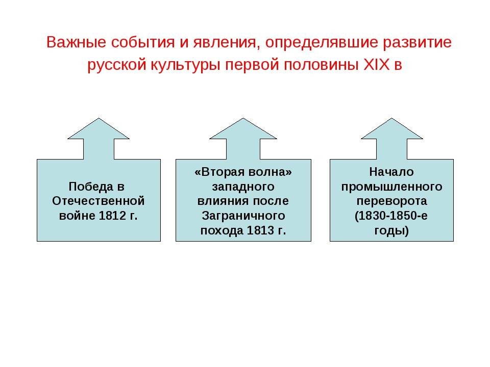 Важные события и явления, определявшие развитие русской культуры первой поло...